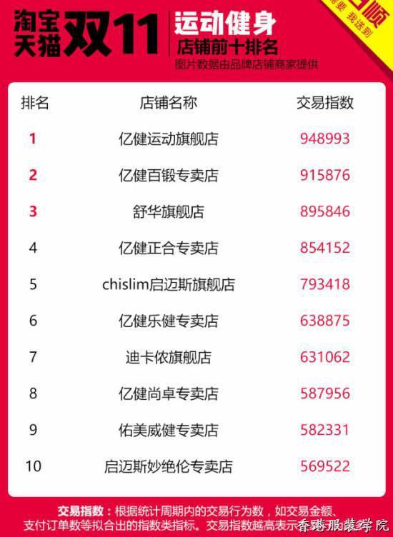 2016年双11阿里全网成交额再度攀升,今年哪些店铺遭遇了滑铁卢?又有哪些店铺成为新晋黑马?看这里汇总了双11服装服饰主要类目店铺Top10排行榜单。你想看的,都在这里。   注:   1、本排行榜主角为双11当天全网(淘宝、天猫)各类目交易指数排名前10的店铺。   2、本排行榜主要依据交易指数。交易指数是根据统计周期内的交易行为数,如交易金额、支付订单数等拟合出的指数类指标。交易指数越高表示交易行为越多。   3、图片数据由品牌店铺商家提供。数据工具中显示的数据,并非真实销售额。如有错误,请予指正